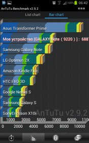 AnTuTu Benchmark for Sony Ericsson Xperia X10 mini